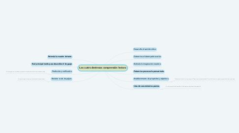 Mind Map: Las cuatro destrezas comprensión lectora
