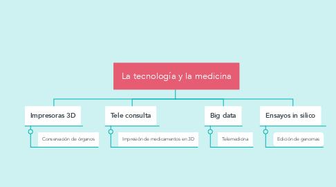 Mind Map: La tecnología y la medicina