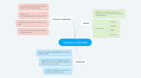 Mind Map: Creación multimedia