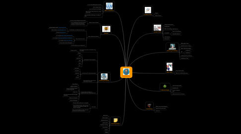 Mind Map: WordPress Ninja