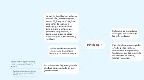 Mind Map: Patología