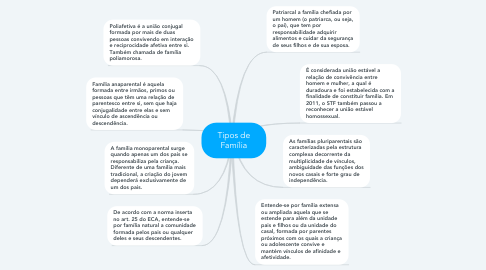 Mind Map: Tipos de Família