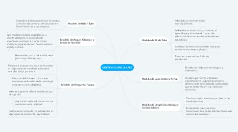 Mind Map: DISEÑOS CURRICULARES