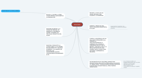 Mind Map: LOS INCAS