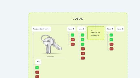 Mind Map: TOSTAO