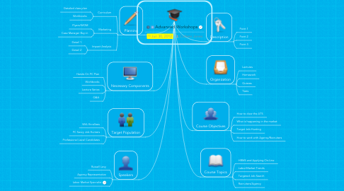 Mind Map: Advanced Workshops