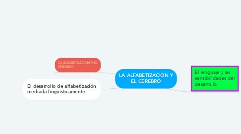 Mind Map: LA ALFABETIZACION Y EL CEREBRO