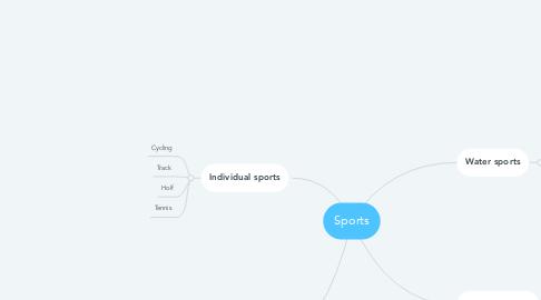 Mind Map: Sports