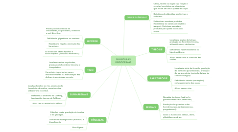 Mind Map: GLÂNDULAS ENDÓCRINAS