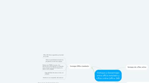 Mind Map: Ventajas y desventajas entre office instalado y office online (office 365)