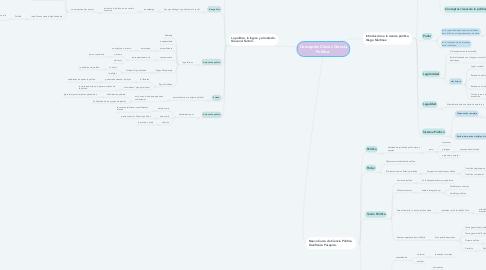 Mind Map: Conceptos Claves Ciencia Política.