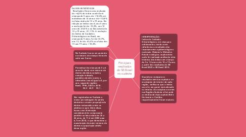Mind Map: Principais resultados do SB Brasil no sudeste