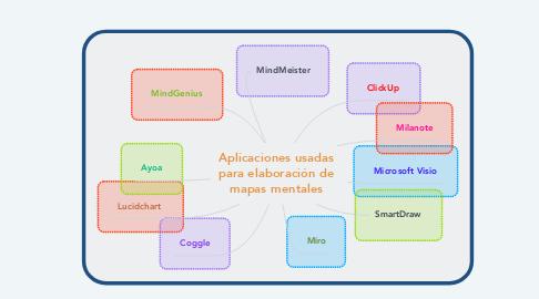 Mind Map: Aplicaciones usadas para elaboración de mapas mentales