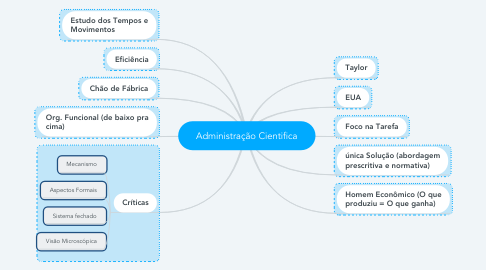 Mind Map: Administração Cientifica