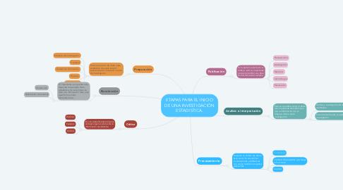 Mind Map: ETAPAS PARA EL INICIO DE UNA INVESTIGACIÓN ESTADISTICA.