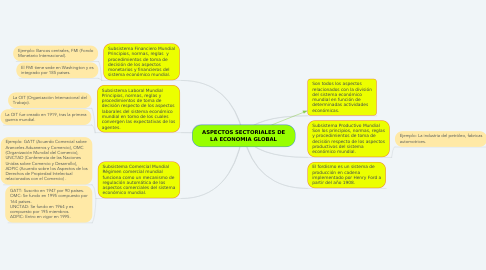 Mind Map: ASPECTOS SECTORIALES DE LA ECONOMIA GLOBAL