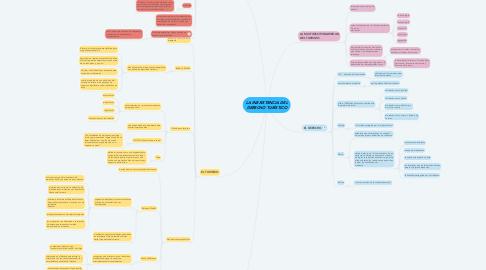 Mind Map: LA INEXISTENCIA DEL DERECHO TURÍSTICO