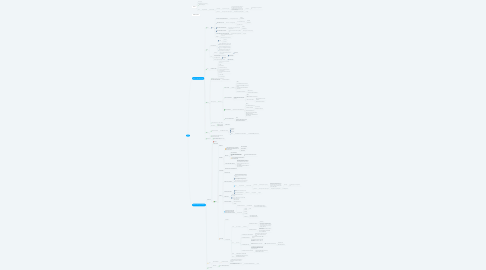 Mind Map: OPS