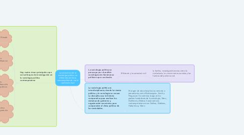 Mind Map: La estructura de la sociología política en diferentes ámbitos contextualizando con la realidad actual