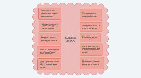 Mind Map: 35 PREGUNTAS QUE TODO PROFESIONAL DEBE SABER SOBRE GESTIÓN POR COMPETENCIAS