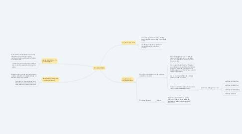 Mind Map: IDEA DE JUSTICIA