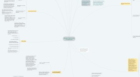 Mind Map: Sistema Nacional de Fiscalización