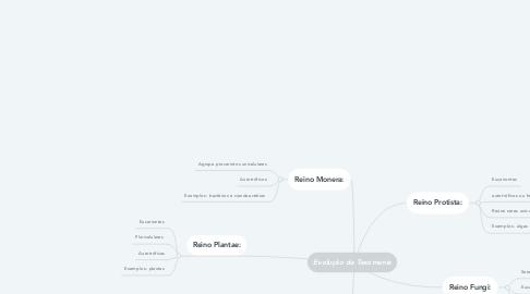Mind Map: Evolução da Taxomania