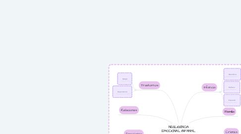 Mind Map: NEGLIGENCIA EMOCIONAL INFANTIL