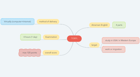 Mind Map: TOEFL
