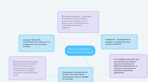 Mind Map: Relación inteligencia, Pensamiento y Lenguaje