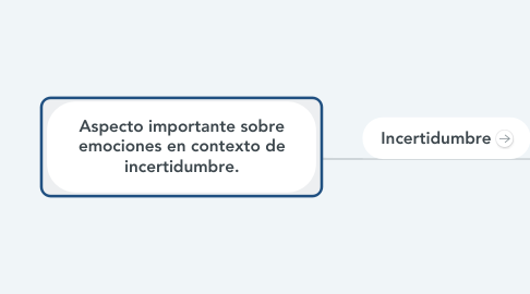Mind Map: Aspecto importante sobre emociones en contexto de incertidumbre.