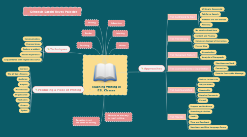 Mind Map: Teaching Writing in ESL Classes