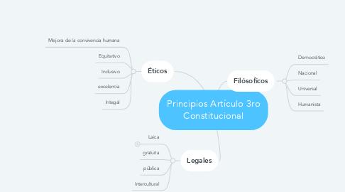 Mind Map: Principios Artículo 3ro Constitucional