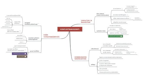 Mind Map: KONFLIKTINAVIGOINTI