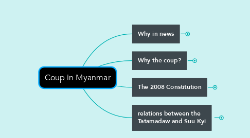 Mind Map: Coup in Myanmar