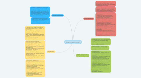 Mind Map: Etapas de la enfermedad