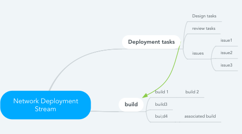 Mind Map: Network Deployment Stream