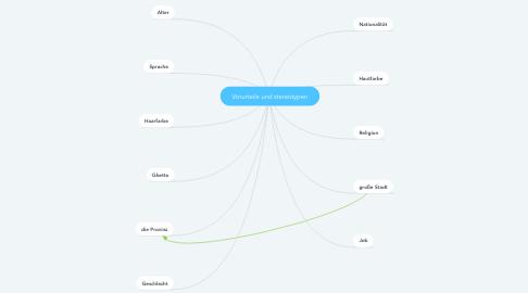 Mind Map: Vorurteile und stereotypen
