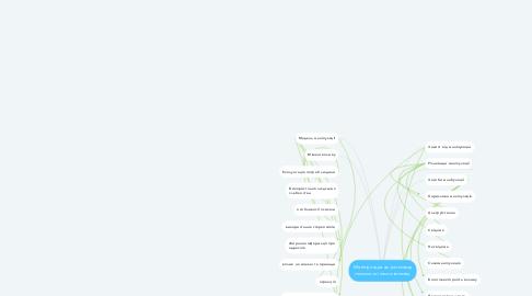 Mind Map: Маніпуляція як різновид психологічного впливу