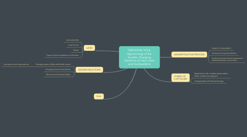 Mind Map: TENTATIVE TITLE  Agroecology of the Kondhs: Changing Dynamics of class, caste and food patterns