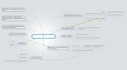 Mind Map: Who/What is an American?