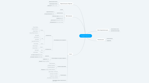 Mind Map: English Grammar