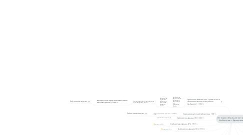 Mind Map: История общедоступныхбиблиотек г.Арзамаса