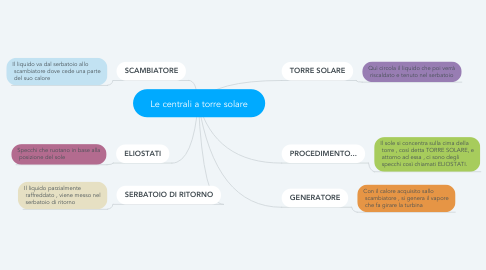 Mind Map: Le centrali a torre solare