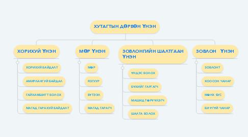 Mind Map: ХУТАГТЫН ДӨРВӨН ҮНЭН