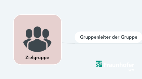 Mind Map: Zielgruppe