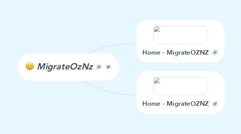 Mind Map: MigrateOzNz