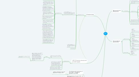 Mind Map: БДЧ