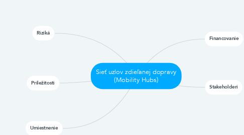 Mind Map: Sieť uzlov zdieľanej dopravy (Mobility Hubs)