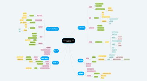 Mind Map: Neurobiologia das  Emoções